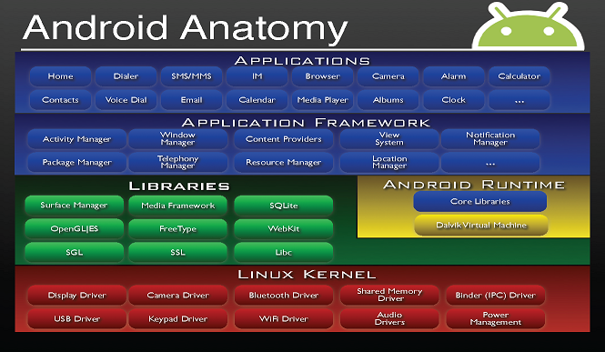 GoogleIO-Android%20Anatomy.PNG