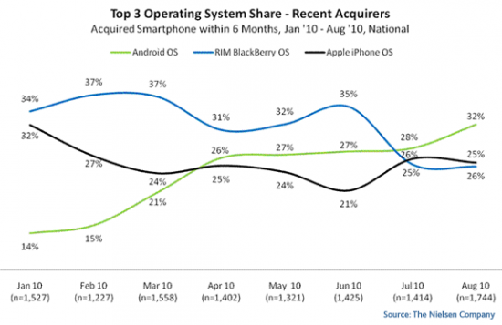 top-recent-mobile-OS-550x357.png