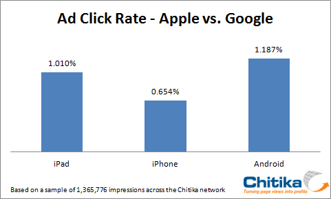 CTR-of-Android-vs-Apple.png