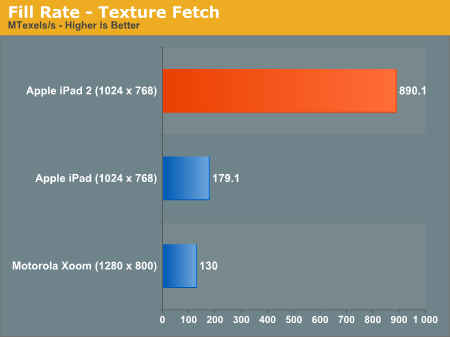 Fill Rate - Texture Fetch.png