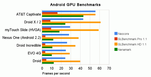 android-gpu-benchmarks-10-509x261.png