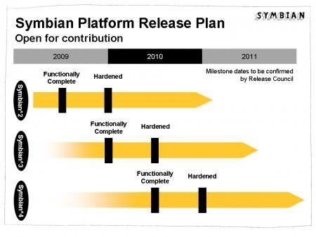 symbian-release-plan.jpg