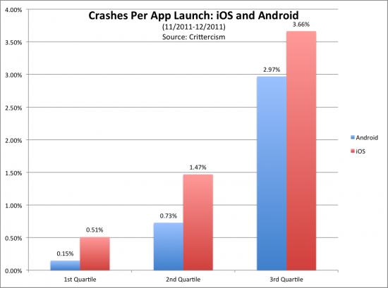 app-crashes-bar-graph1-550x409.png