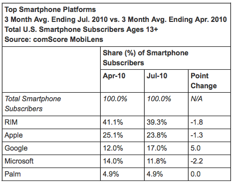 comscore-sept-2010-mobile-market.png
