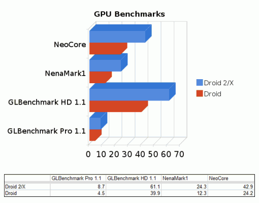 droid-2-gpu-benchmarks-510x400.png