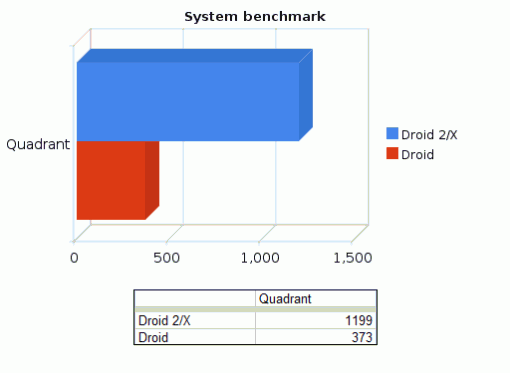 droid-2-system-benchmark-510x373.png