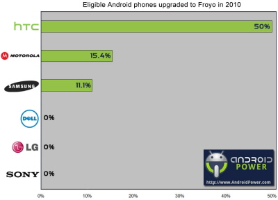 AndroidUpgradesManufacturers.jpg