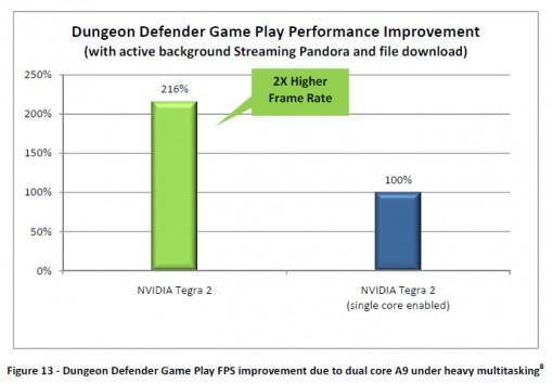 tegra-2-dungeon-defenders-510x354.jpg