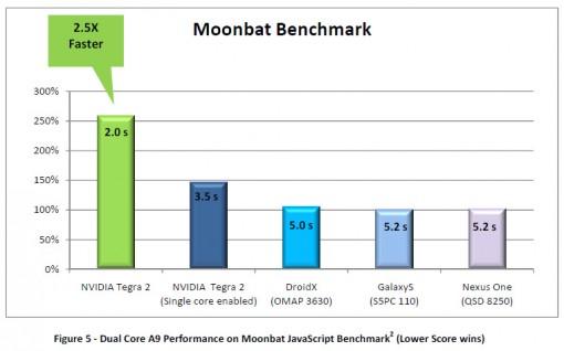 tegra-2-moonbat-benchmark-510x318.jpg