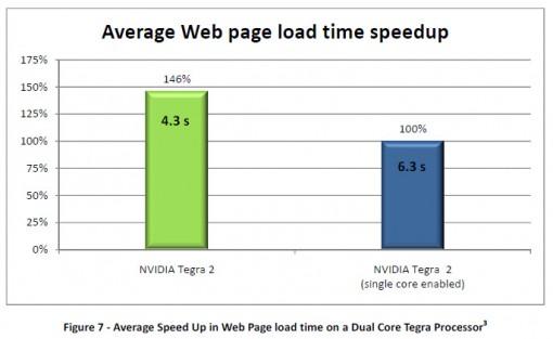 tegra-2-web-page-loads-510x313.jpg